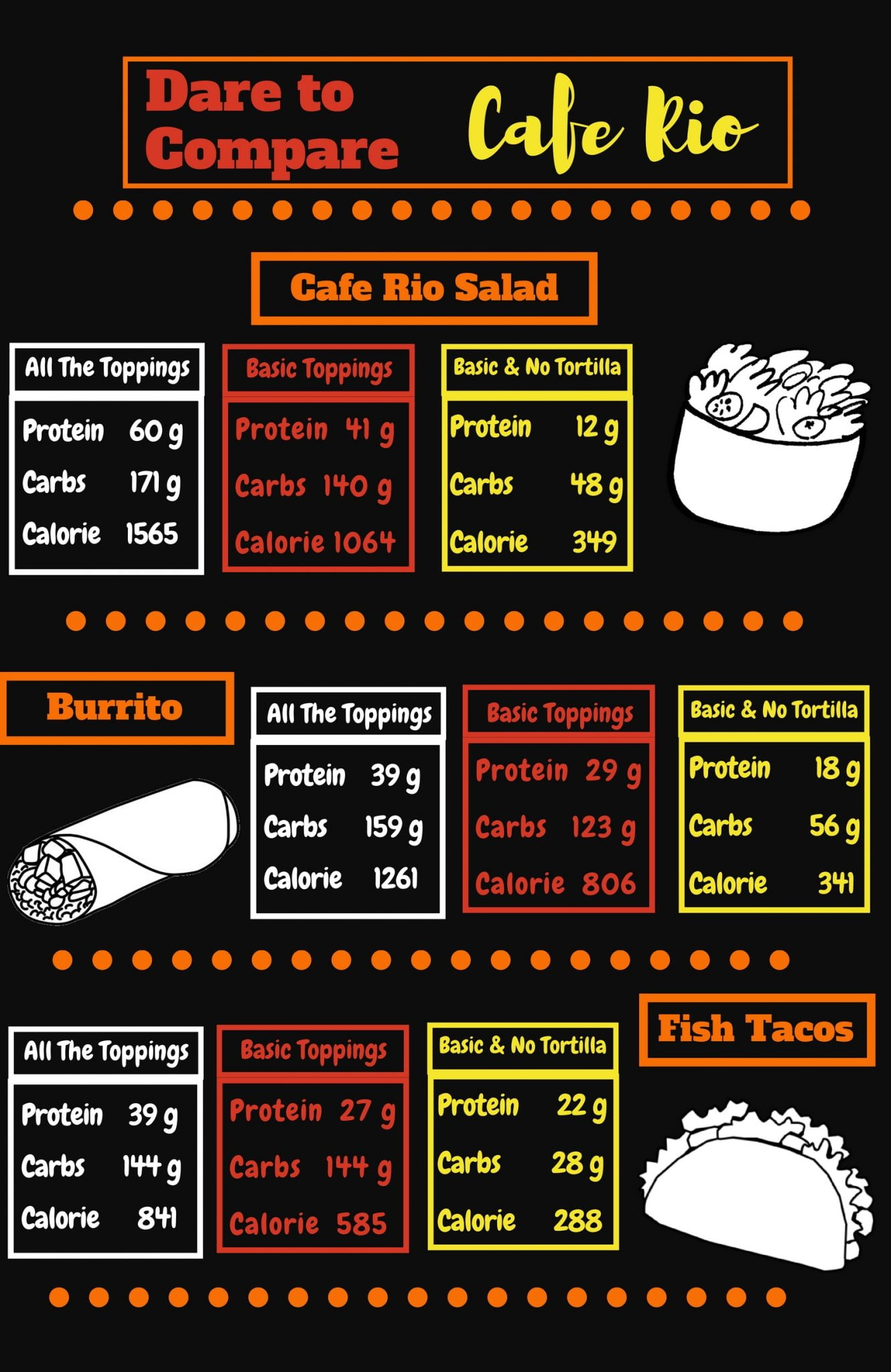 How To Eat At Cafe Rio Without Packing On The Pounds Md Diet Weight Loss